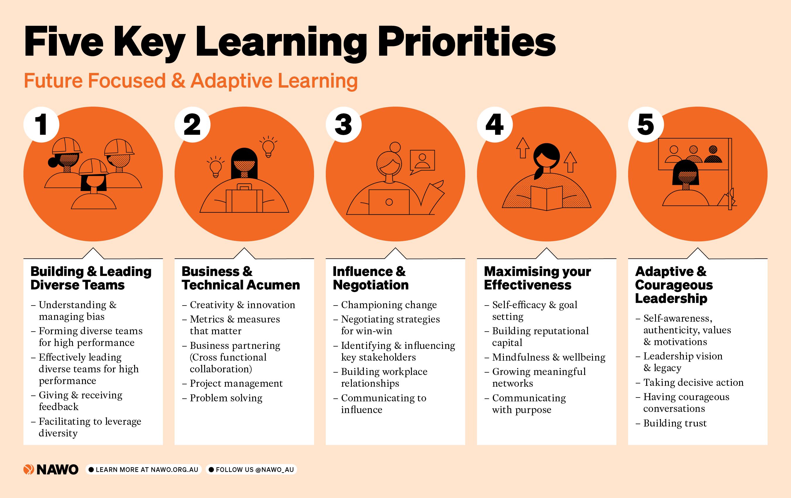 5 Key Learning Priorities